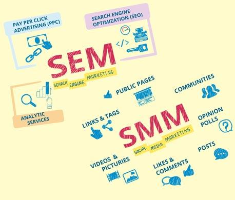 Jacksonville SEM / SMM Seach Engine / Social Media Marketing